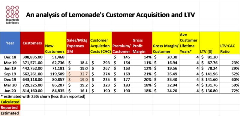 Lemonade's Customer Acquisition Costs and LTV