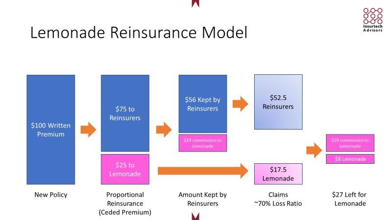 Lemonade's Reinsurance Model