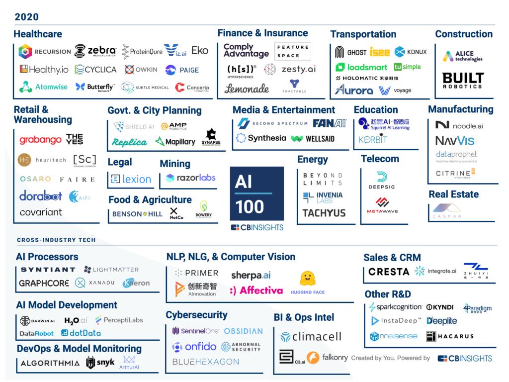 Insurtech AI Top 100
