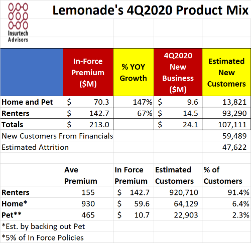 Insurtech Lemonade's 2020 Results