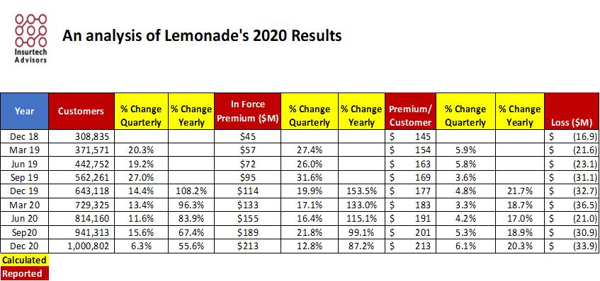 Insurtech Lemonade 2020 Earning Results