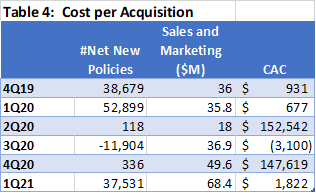 Root Customer Acquisition Cost