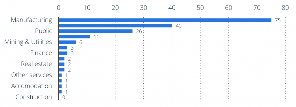 Cyber Targets by Sector